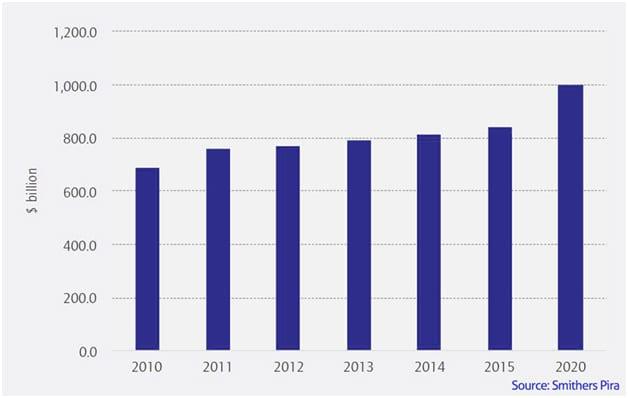 растеж на опаковъчната индустрия